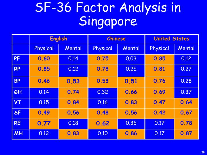 SF-36 Factor Analysis in Singapore