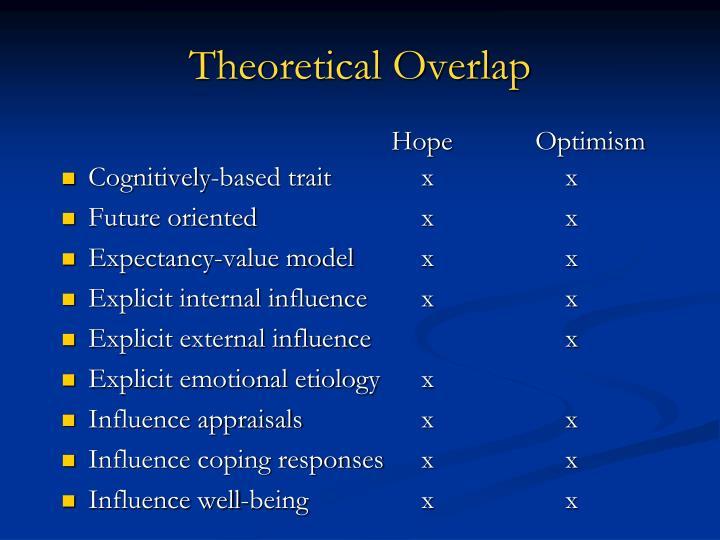 Theoretical Overlap