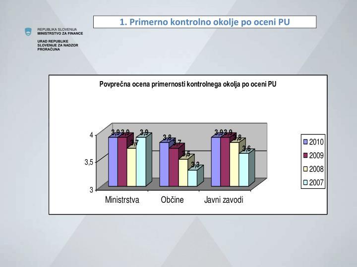 1. Primerno kontrolno okolje po oceni PU