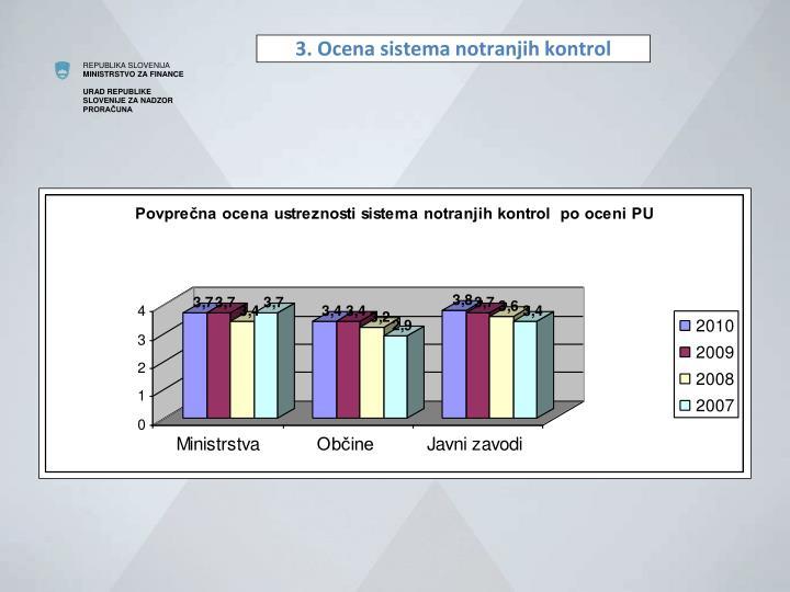 3. Ocena sistema notranjih kontrol