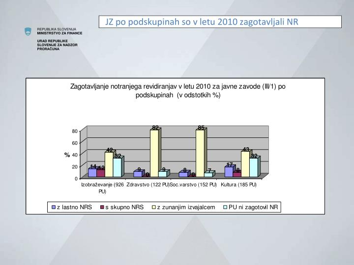 JZ po podskupinah so v letu 2010 zagotavljali NR