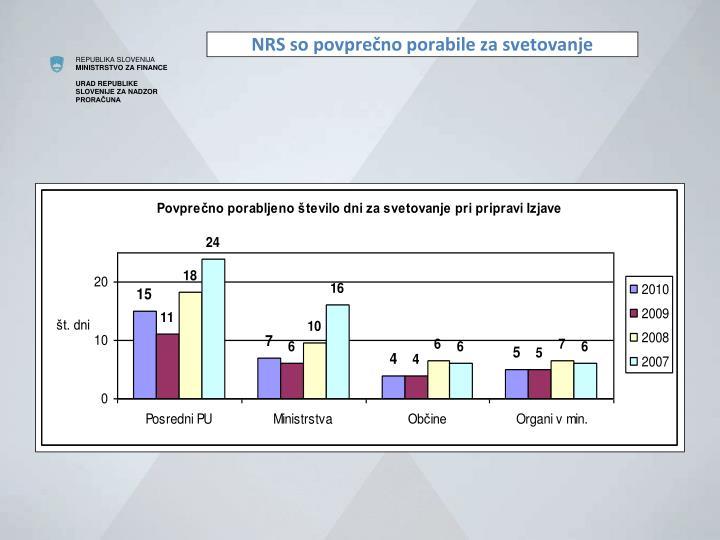 NRS so povprečno porabile za svetovanje