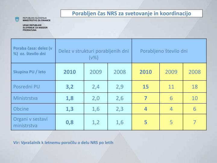 Porabljen čas NRS za svetovanje in koordinacijo