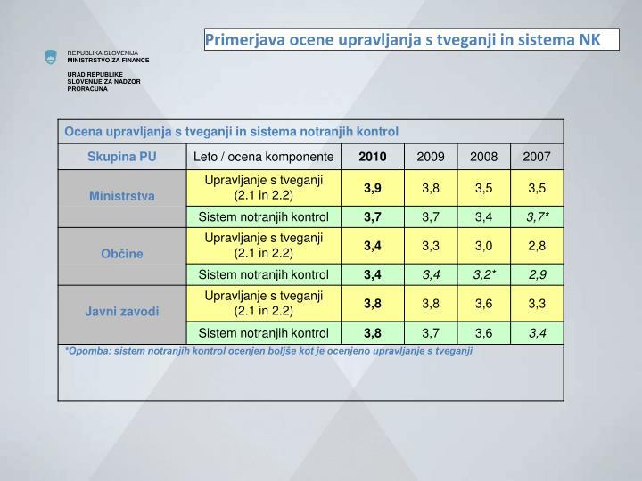 Primerjava ocene upravljanja s tveganji in sistema NK