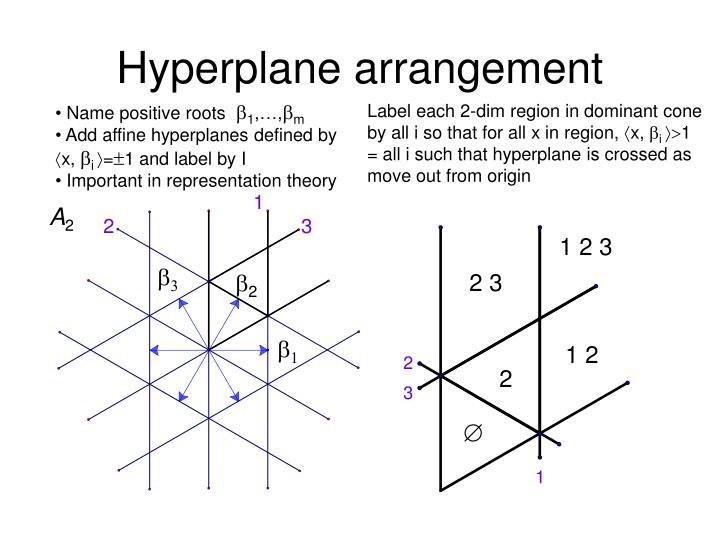 Hyperplane arrangement