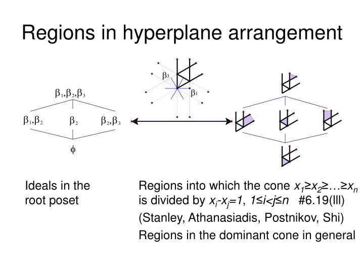 Regions in hyperplane arrangement