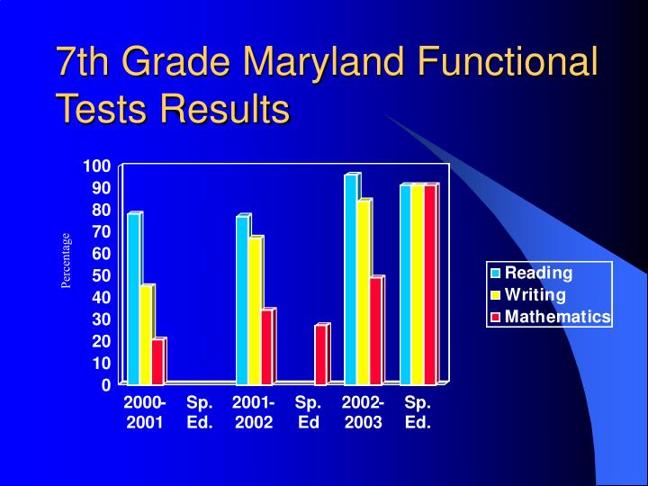 7th Grade Maryland Functional Tests Results