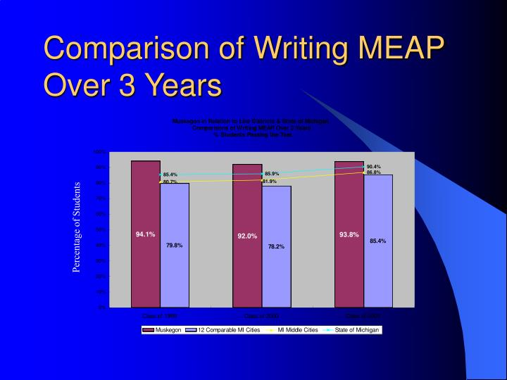 Comparison of Writing MEAP Over 3 Years