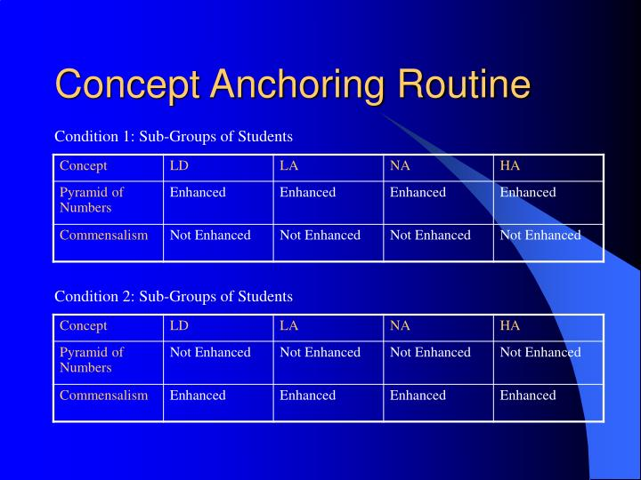 Concept Anchoring Routine