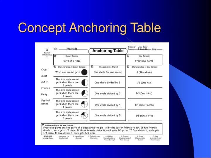 Concept Anchoring Table