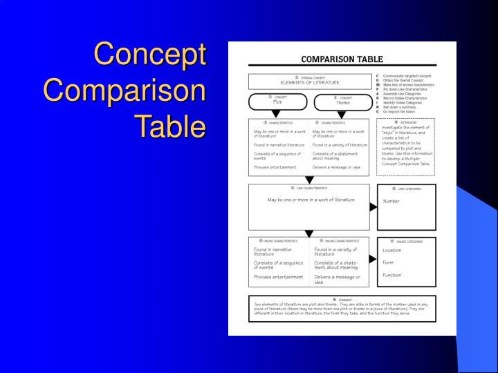 Concept Comparison Table