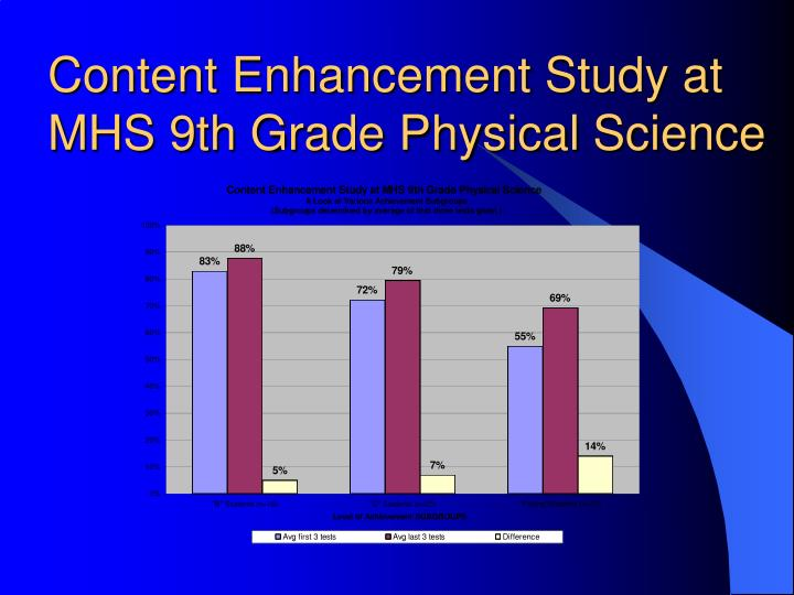 Content Enhancement Study at MHS 9th Grade Physical Science