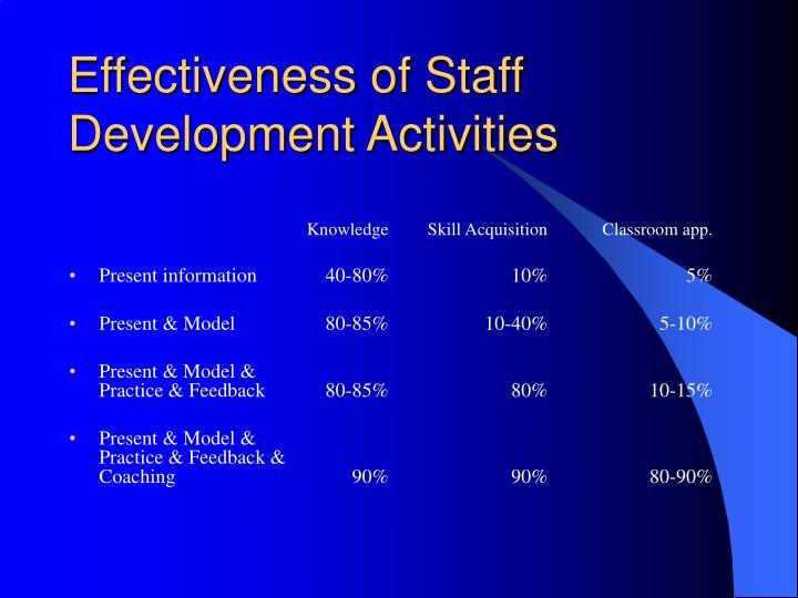 Effectiveness of Staff Development Activities