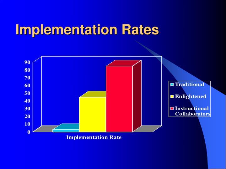 Implementation Rates