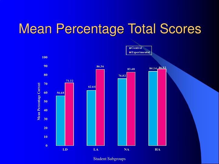 Mean Percentage Total Scores