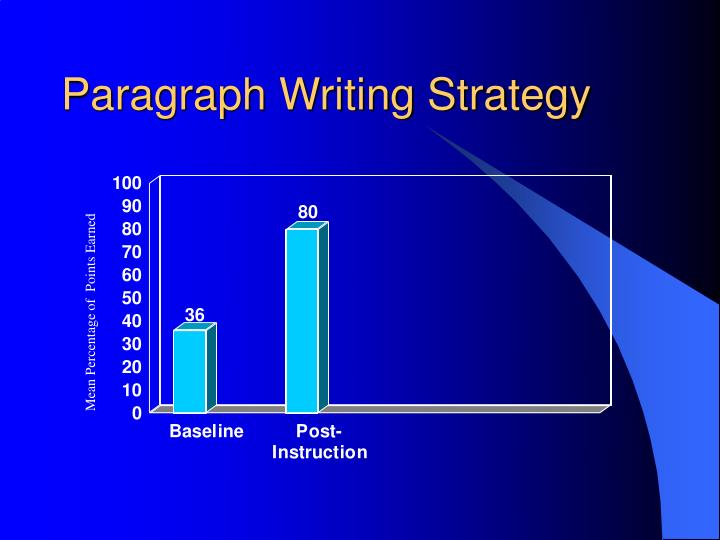 Paragraph Writing Strategy