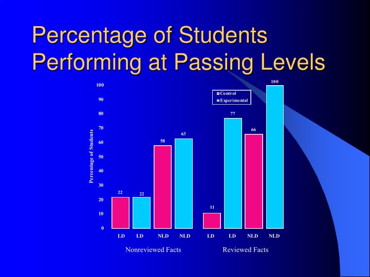 Percentage of Students Performing at Passing Levels