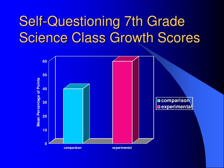 Self-Questioning 7th Grade Science Class Growth Scores