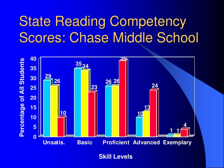 State Reading Competency Scores: Chase Middle School
