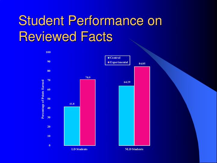 Student Performance on Reviewed Facts