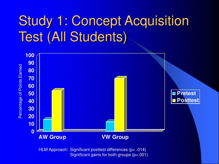 Study 1: Concept Acquisition Test (All Students)