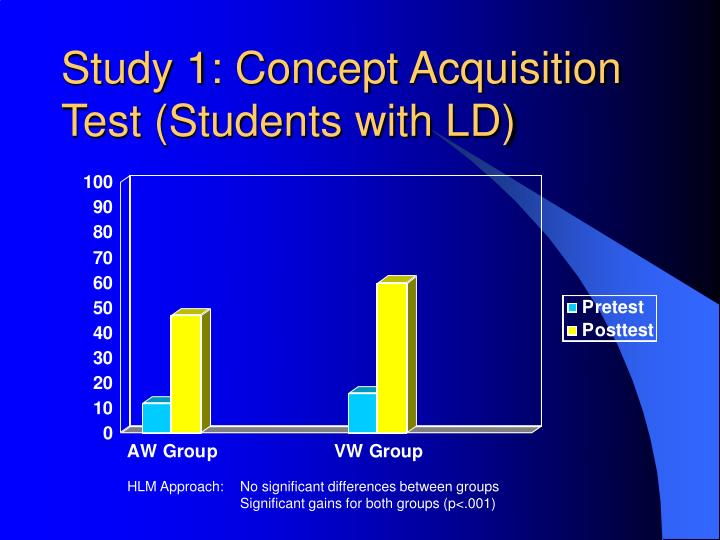 Study 1: Concept Acquisition Test (Students with LD)