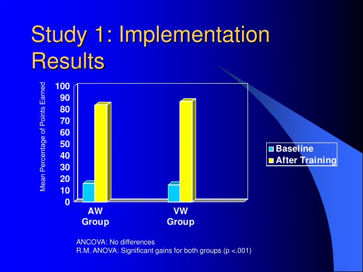 Study 1: Implementation Results