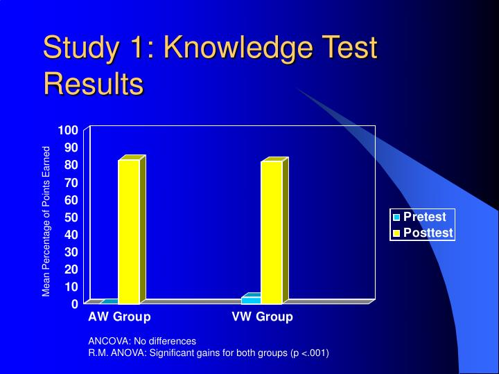 Study 1: Knowledge Test Results