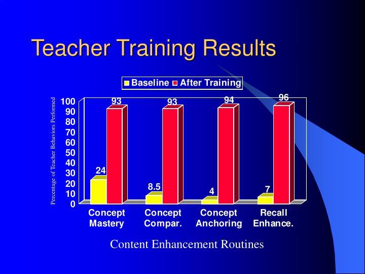 Teacher Training Results