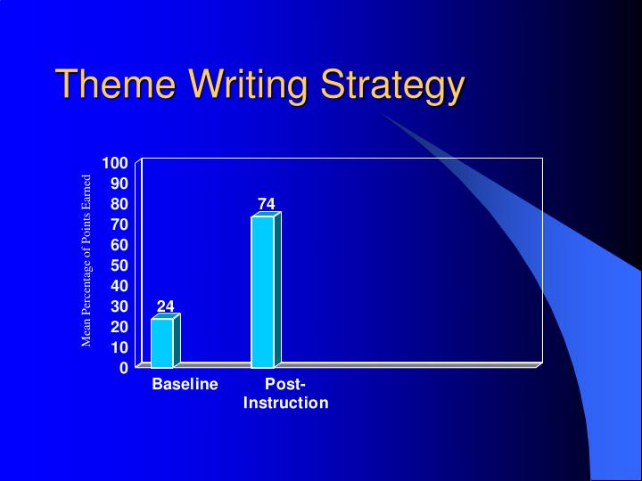 Theme Writing Strategy