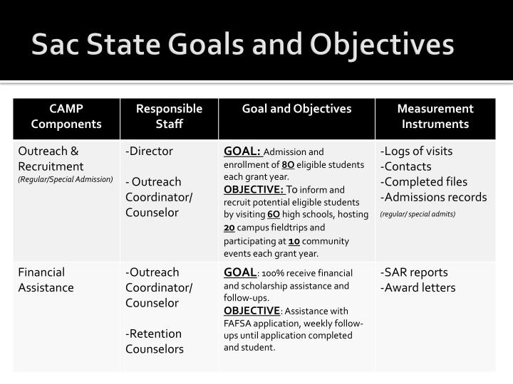 Sac State Goals and Objectives