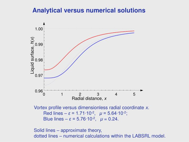 Analytical versus numerical solutions