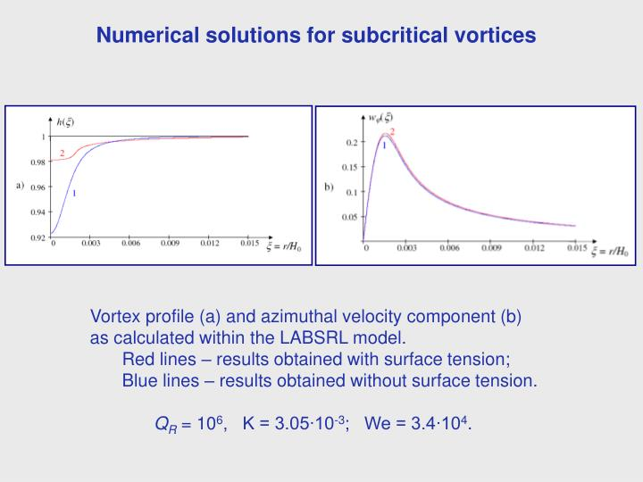 Numerical solutions for subcritical vortices
