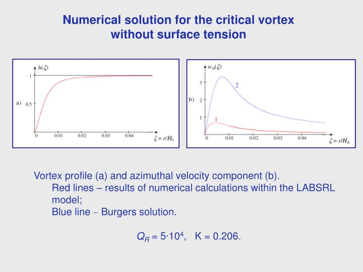 Numerical solution for the critical vortex