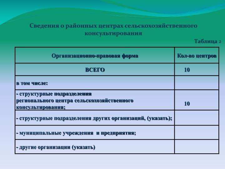 Сведения о районных центрах сельскохозяйственного консультирования