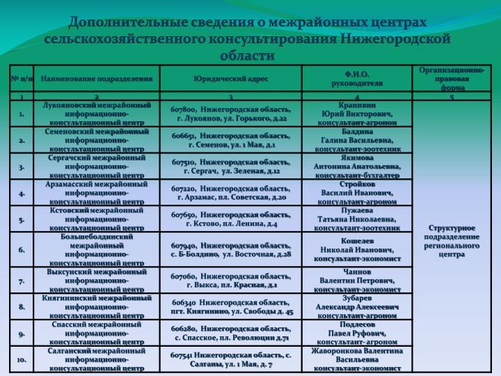 Дополнительные сведения о межрайонных центрах сельскохозяйственного консультирования Нижегородской области