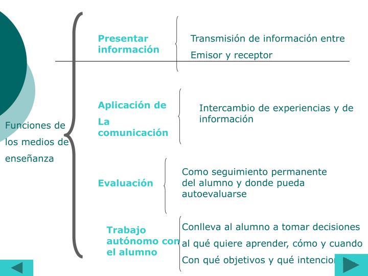 Presentar información