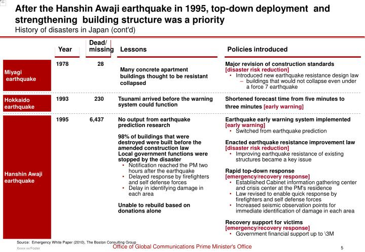 After the Hanshin Awaji earthquake in 1995, top-down deployment  and strengthening  building structure was a priority