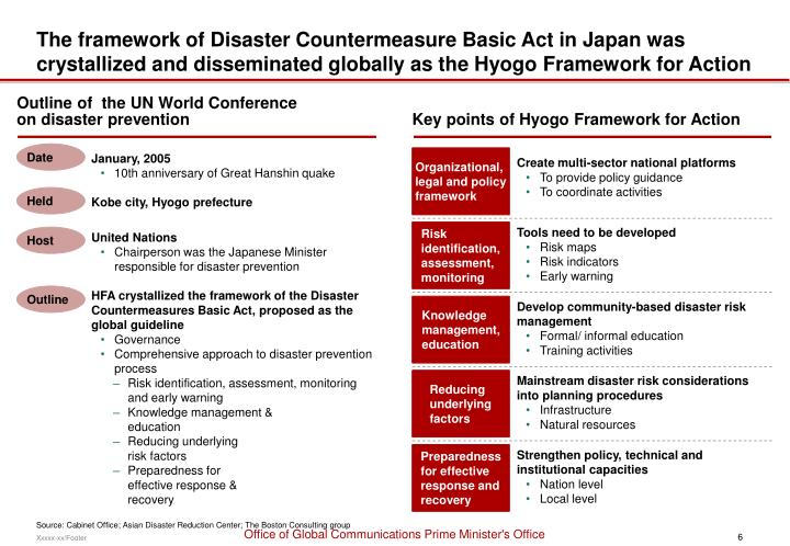 The framework of Disaster Countermeasure Basic Act in Japan was crystallized and disseminated globally as the Hyogo Framework for Action