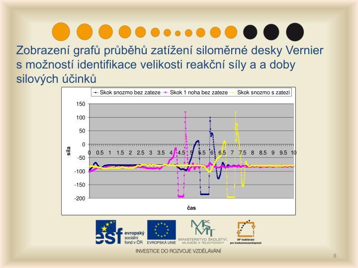 Zobrazení grafů průběhů zatížení siloměrné desky Vernier s možností identifikace velikosti reakční síly a a doby silových účinků