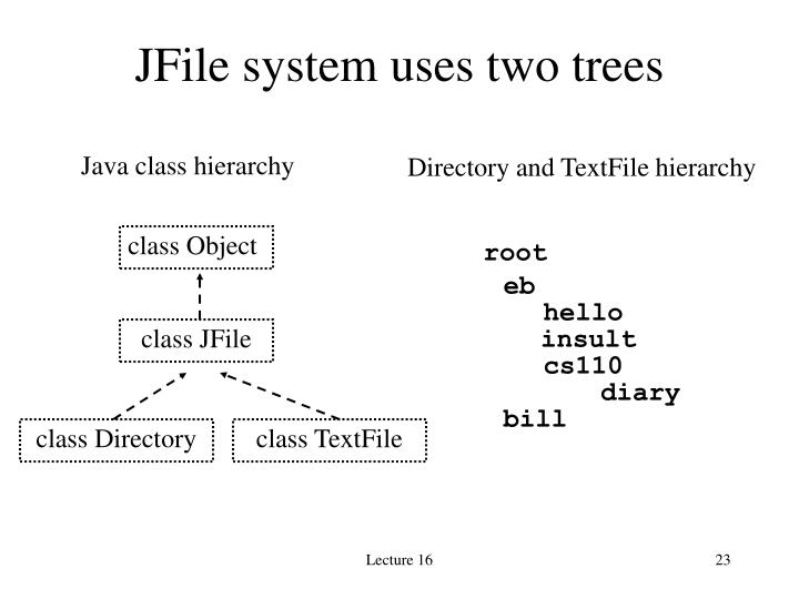 JFile system uses two trees