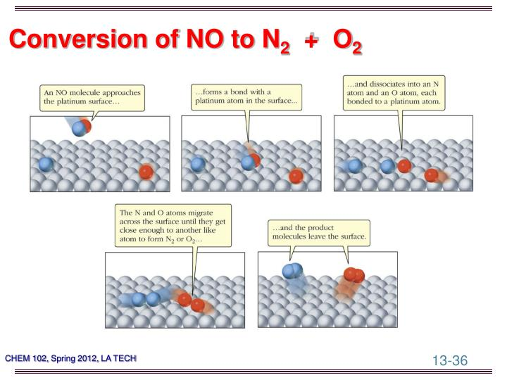 Conversion of NO to N