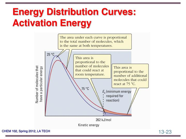 Energy Distribution Curves: