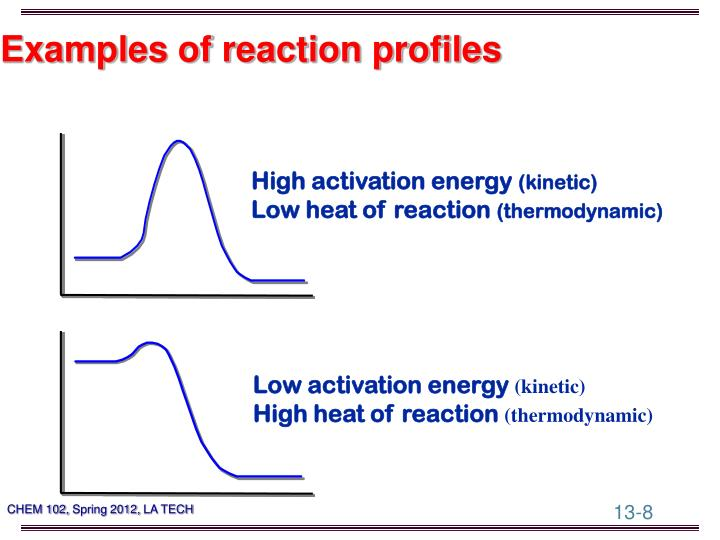 Examples of reaction profiles