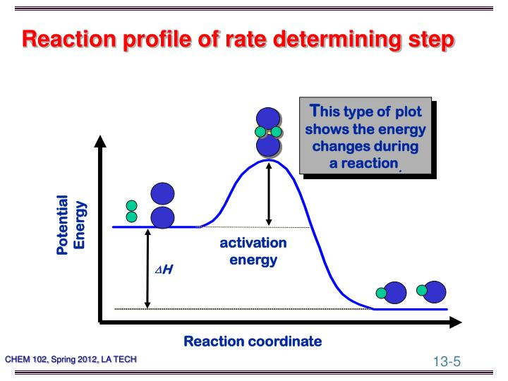 Reaction profile of rate determining step