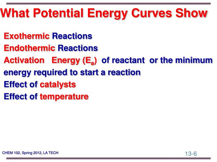 What Potential Energy Curves Show