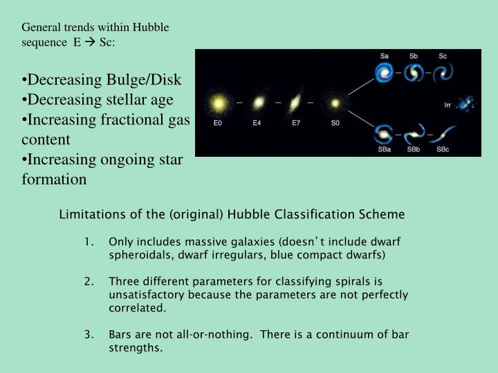 General trends within Hubble sequence  E