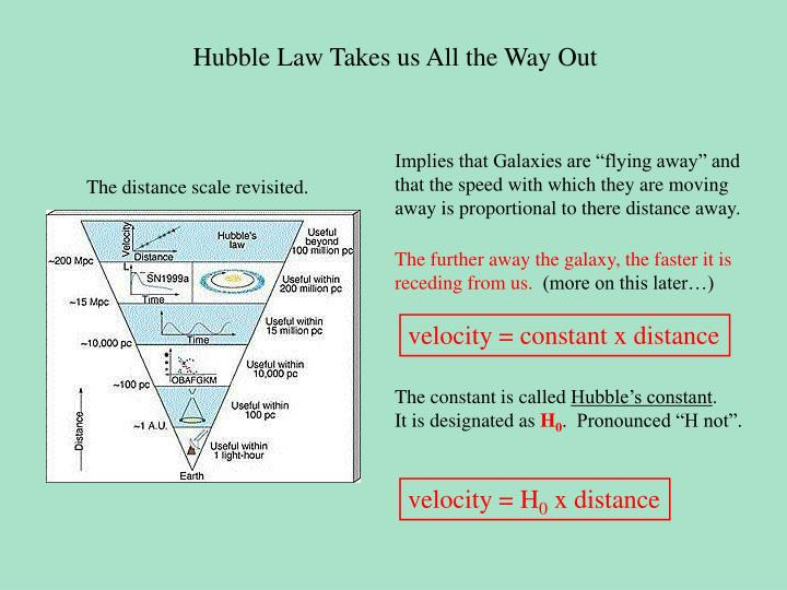 Hubble Law Takes us All the Way Out