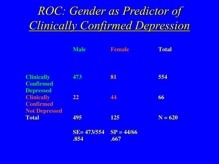 ROC: Gender as Predictor of
