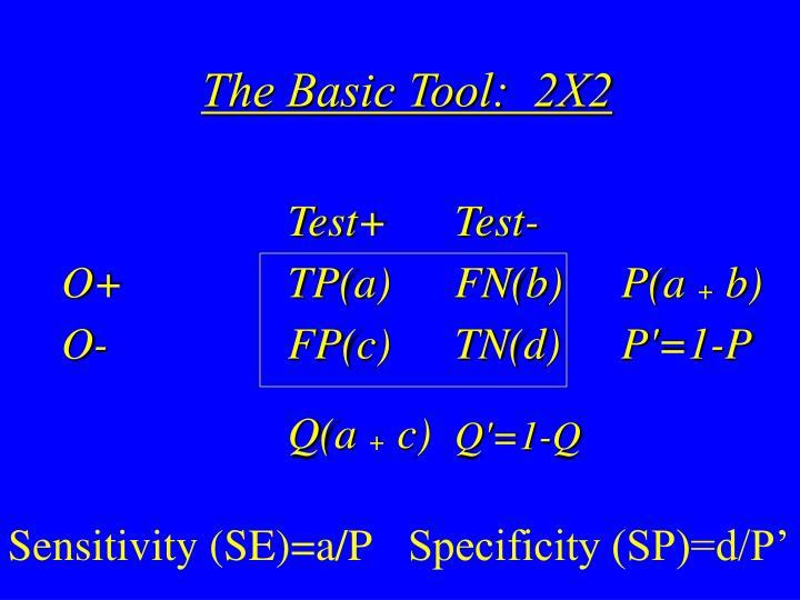 The Basic Tool:  2X2